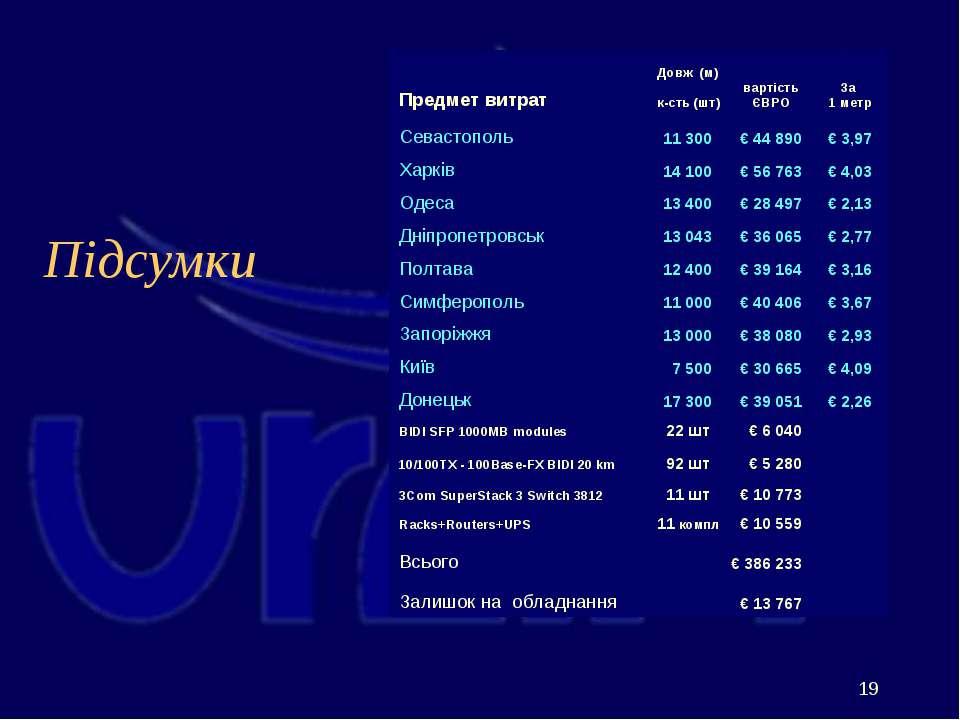 Підсумки Предмет витрат Довж (м) к-сть (шт) вартість ЄВРО За 1 метр Севастопо...