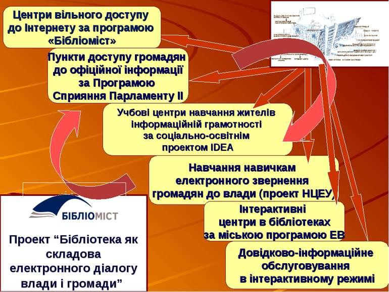Пункти доступу громадян до офіційної інформації за Програмою Сприяння Парламе...