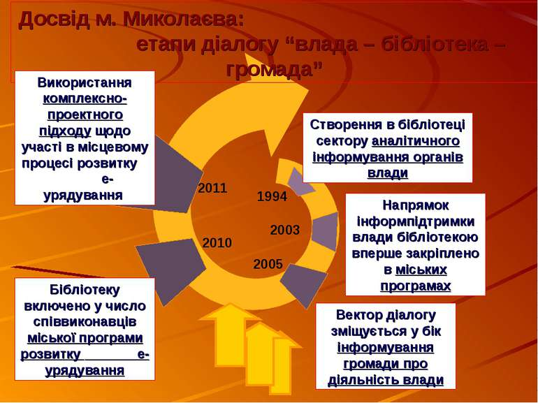 """1994 2003 2005 2010 2011 Досвід м. Миколаєва: етапи діалогу """"влада – бібліоте..."""