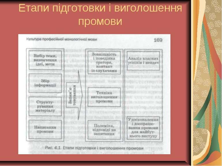 Етапи підготовки і виголошення промови