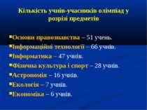 Кількість учнів-учасників олімпіад у розрізі предметів Основи правознавства –...