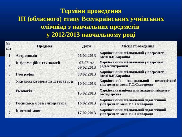 Терміни проведення ІІІ (обласного) етапу Всеукраїнських учнівських олімпіад з...
