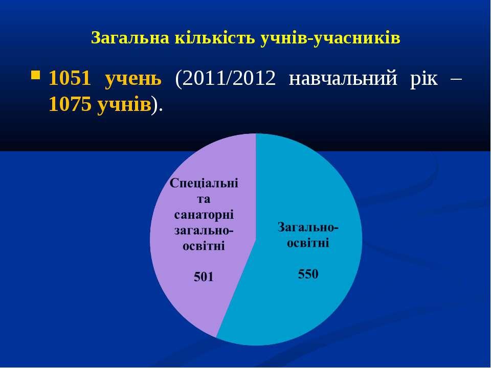 Загальна кількість учнів-учасників 1051 учень (2011/2012 навчальний рік – 107...