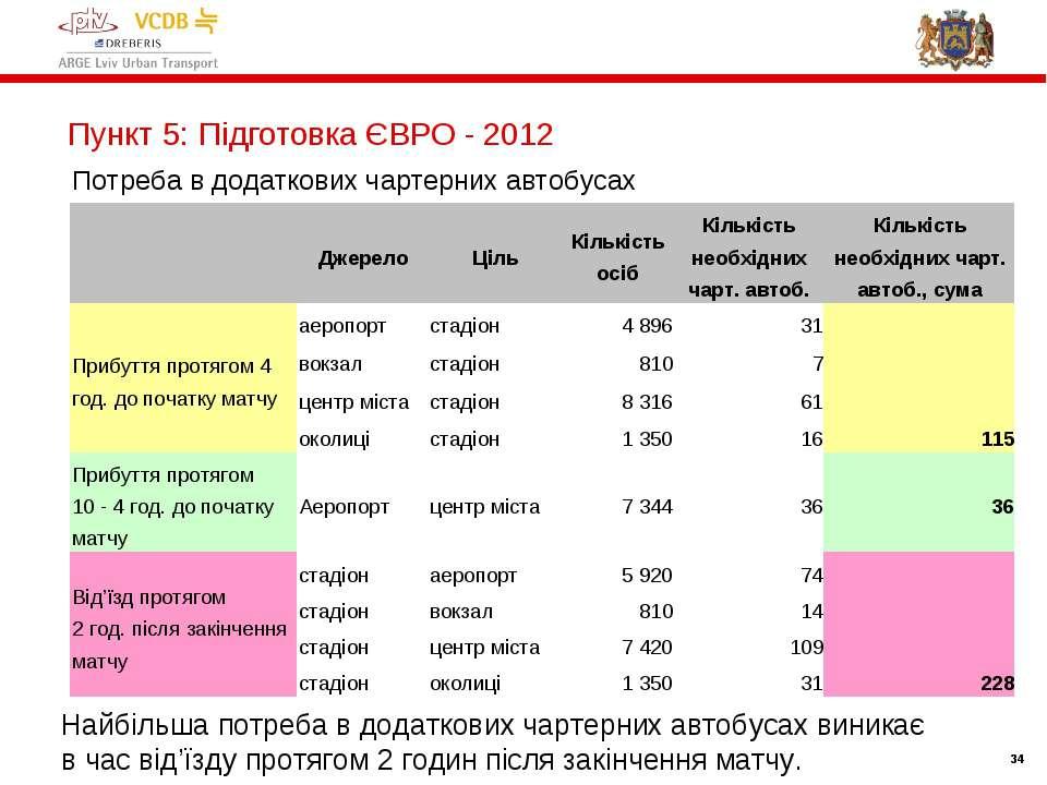 * * Пункт 5: Підготовка ЄВРО - 2012 Потреба в додаткових чартерних автобусах ...