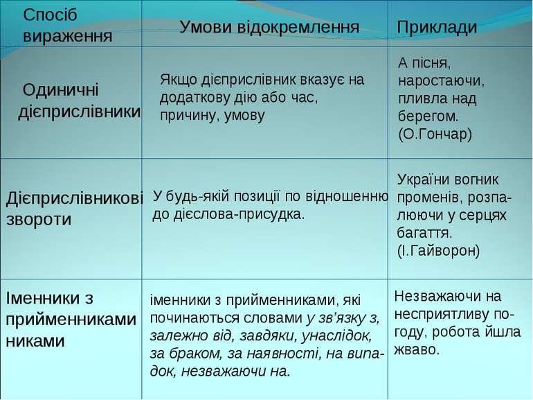 . . Спосіб вираження Умови відокремлення Приклади дієприслівники Якщо дієприс...