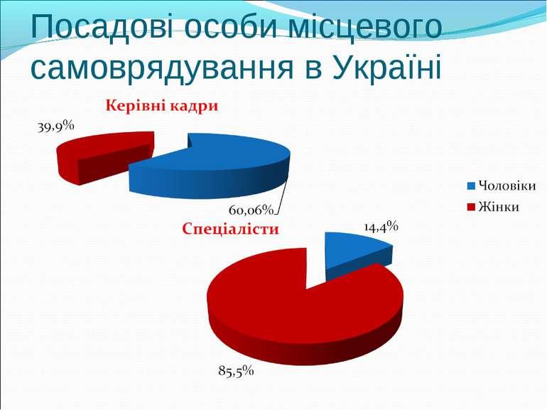 Посадові особи місцевого самоврядування в Україні