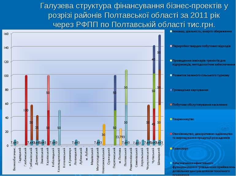 Галузева структура фінансування бізнес-проектів у розрізі районів Полтавської...