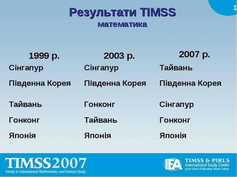 Результати TIMSS математика 1999 р. 2003 р. 2007 р. Сінгапур Сінгапур Тайвань...