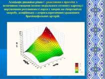 Асоціація динаміки рівня С-реактивного протеїну з величиною товщини інтимо-ме...