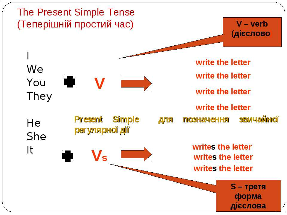 The Present Simple Tense (Теперішній простий час) I We You They He She It V –...