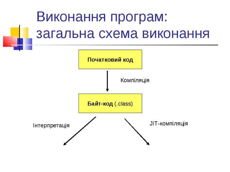 Виконання програм: загальна схема виконання Початковий код Байт-код (.class) ...