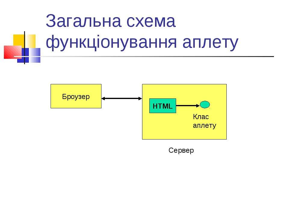 Загальна схема функціонування аплету Броузер Сервер HTML Клас аплету