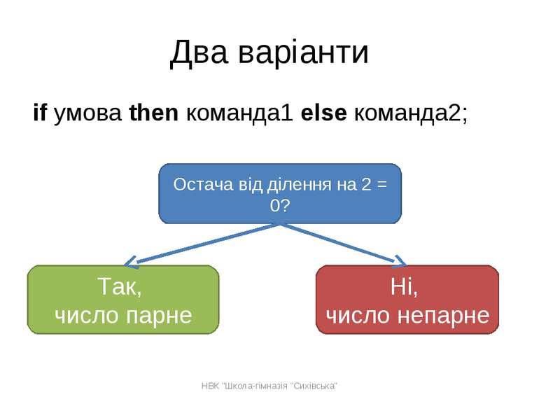 Два варіанти if умова then команда1 else команда2; Остача від ділення на 2 = ...