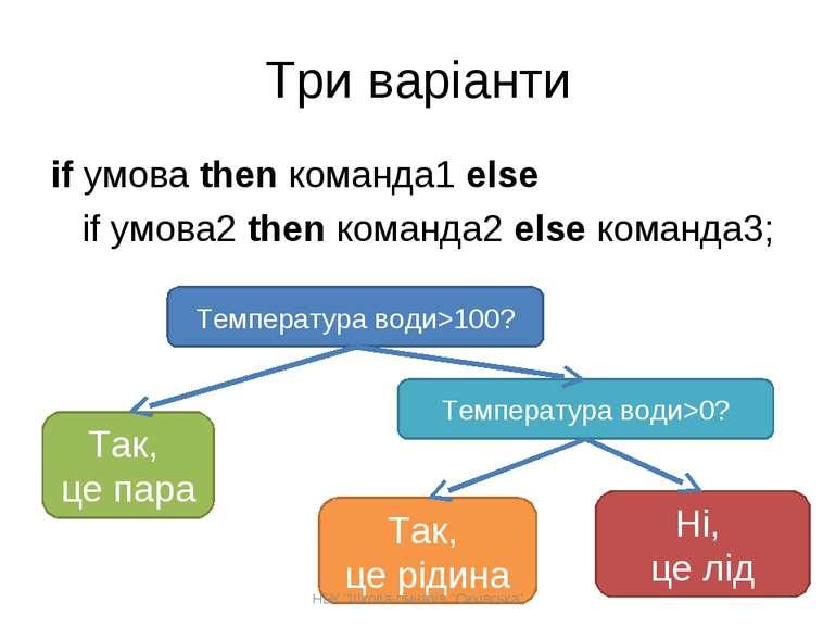 Три варіанти if умова then команда1 else if умова2 then команда2 else команда...