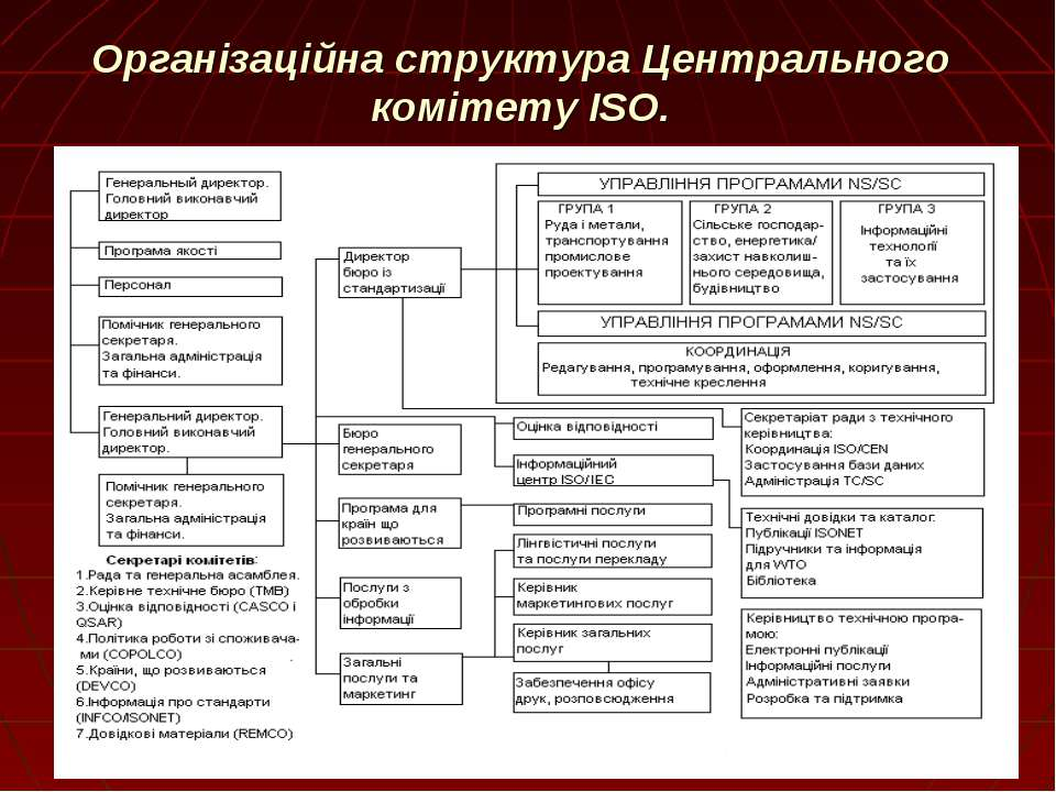 Організаційна структура Центрального комітету ISO.