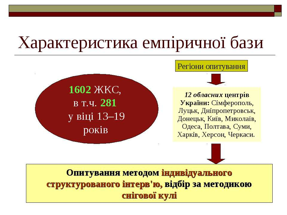 Характеристика емпіричної бази 1602 ЖКС, в т.ч. 281 у віці 13–19 років Регіон...