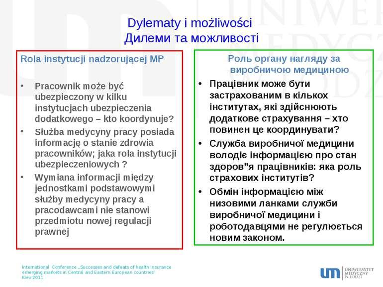 Dylematy i możliwości Дилеми та можливості Rola instytucji nadzorującej MP Pr...