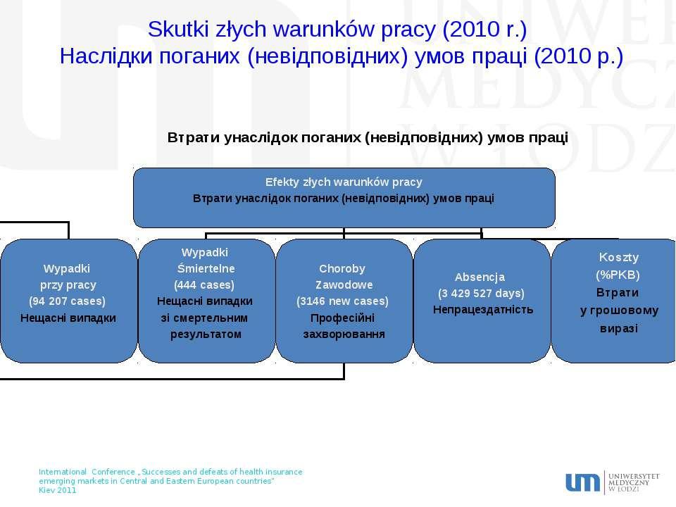 Skutki złych warunków pracy (2010 r.) Наслідки поганих (невідповідних) умов п...