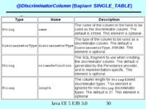 @DiscriminatorColumn (Варіант SINGLE_TABLE) Java EE 5 EJB 3.0