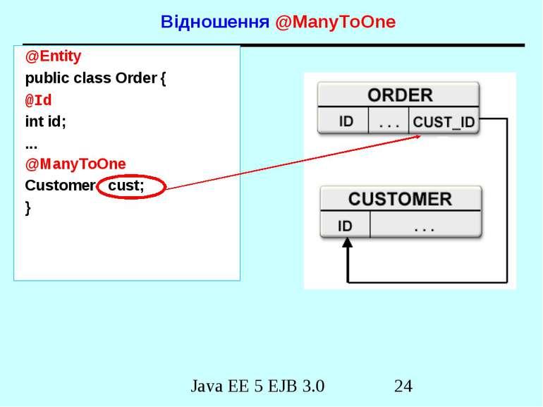 Відношення @ManyToOne @Entity public class Order { @Id int id; ... @ManyToOne...