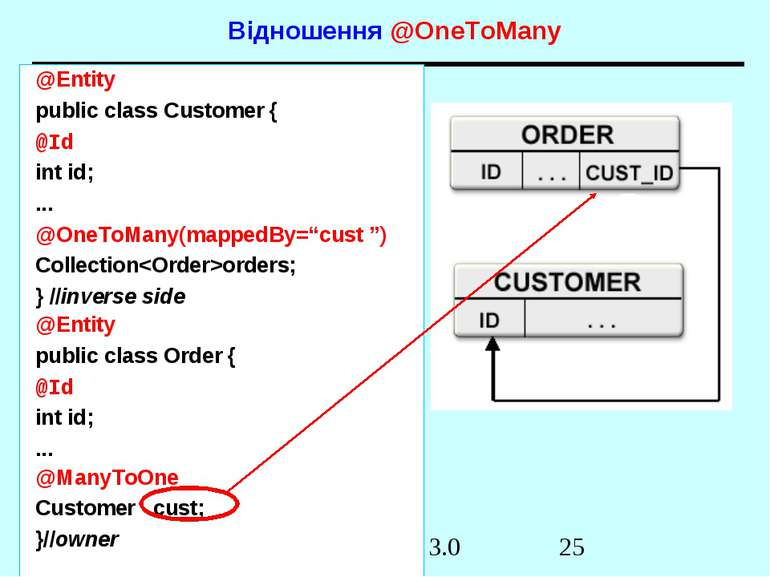 Відношення @OneToMany @Entity public class Customer { @Id int id; ... @OneToM...