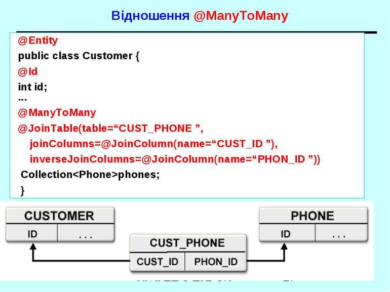 Відношення @ManyToMany @Entity public class Customer { @Id int id; ... @ManyT...