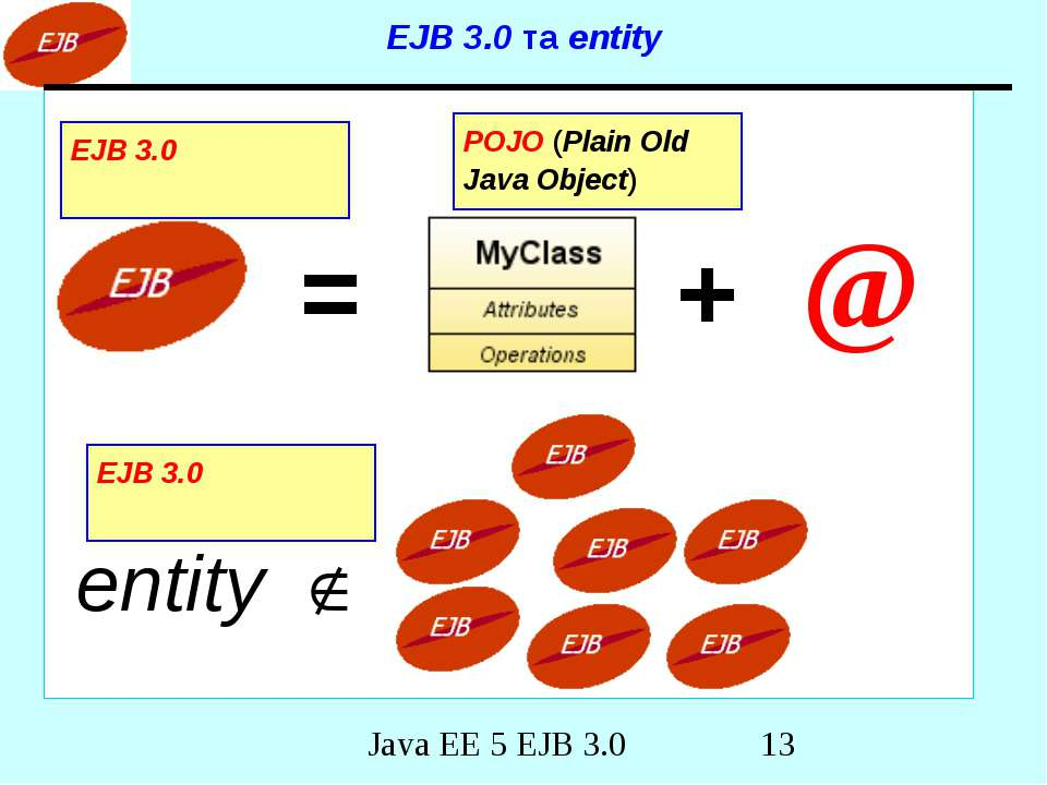EJB 3.0 та entity = + @ entity POJO (Plain Old Java Object) EJB 3.0 EJB 3.0 J...