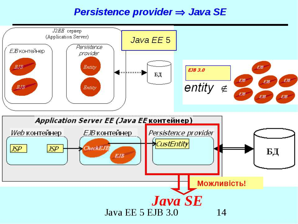Persistence provider Java SE Java EE 5 Java SE Можливість! Java EE 5 EJB 3.0