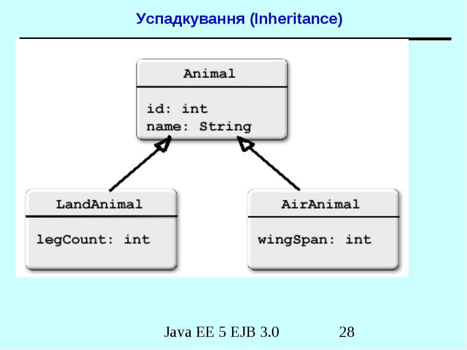 Успадкування (Inheritance) Java EE 5 EJB 3.0