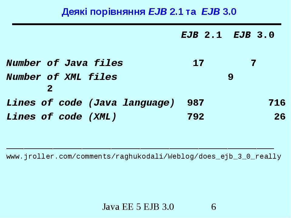 Деякі порівняння EJB 2.1 та EJB 3.0 EJB 2.1 EJB 3.0 Number of Java files 17 7...