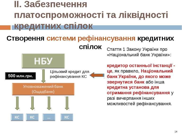 ІІ. Забезпечення платоспроможності та ліквідності кредитних спілок 14