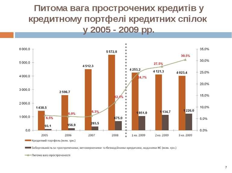 Питома вага прострочених кредитів у кредитному портфелі кредитних спілок у 20...