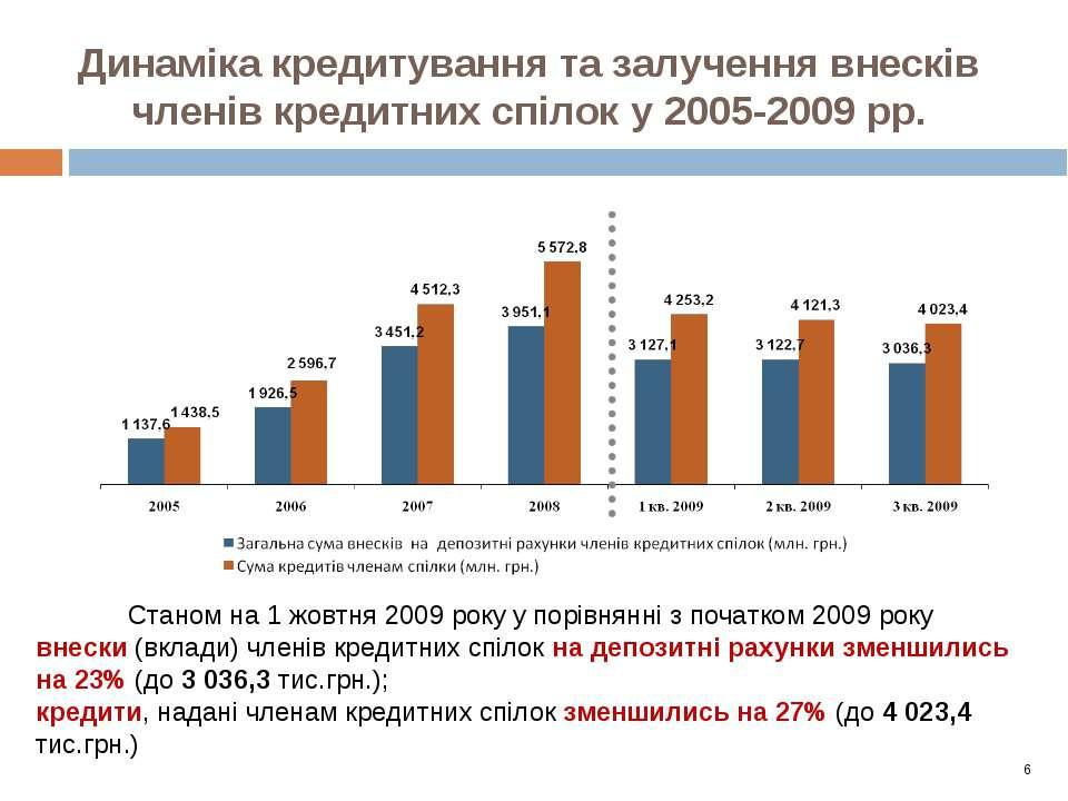 Динаміка кредитування та залучення внесків членів кредитних спілок у 2005-200...