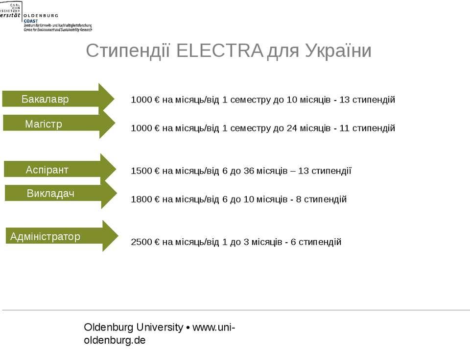 Стипендії ELECTRA для України