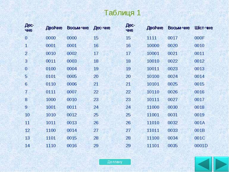 . Таблиця 1 До плану Дес-чне Двоїчне Восьм-чне Дес-чне 0 0000 0000 15 1 0001 ...