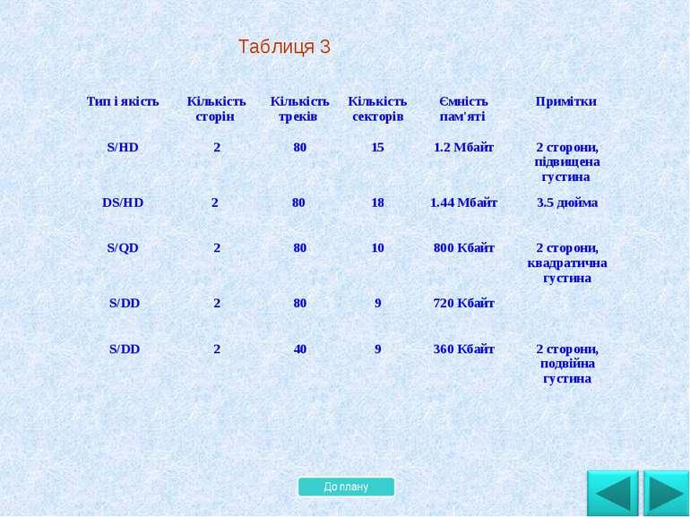 . Таблиця 3 Тип і якість Кількість сторін Кількість треків Кількість секторів...
