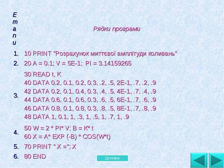 """Етапи Рядки програми 1. 10 PRINT """"Розрахунок миттєвої амплітуди коливань"""" 2. ..."""