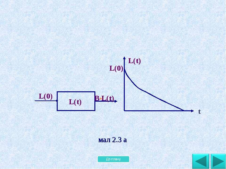 t L(t) L(0) мал 2.3 а