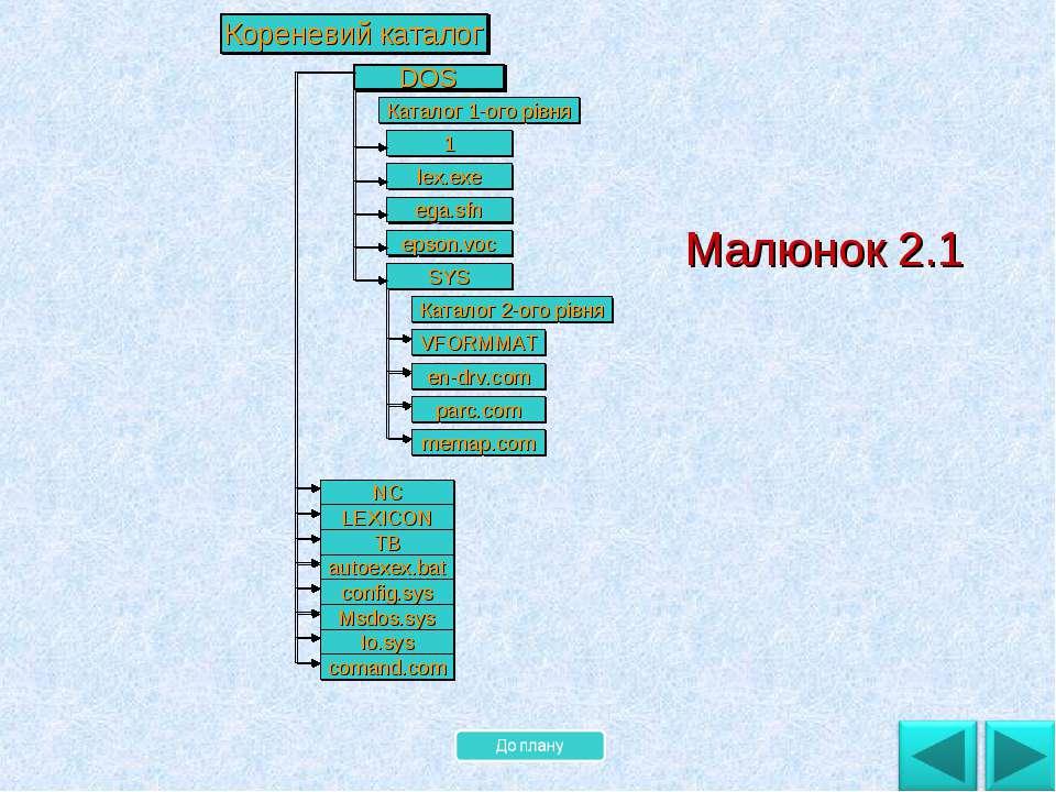 . Малюнок 2.1 Кореневий каталог DOS Каталог 1-ого рівня 1 lex.exe ega.sfn eps...