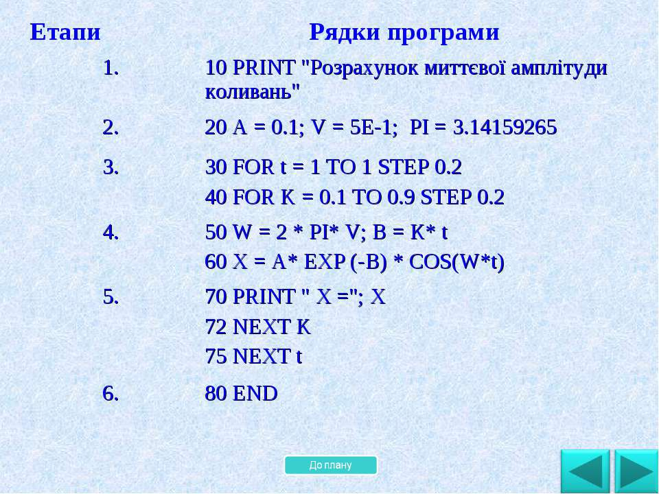 """. Етапи Рядки програми 1. 10 PRINT """"Розрахунок миттєвої амплітуди коливань"""" 2..."""