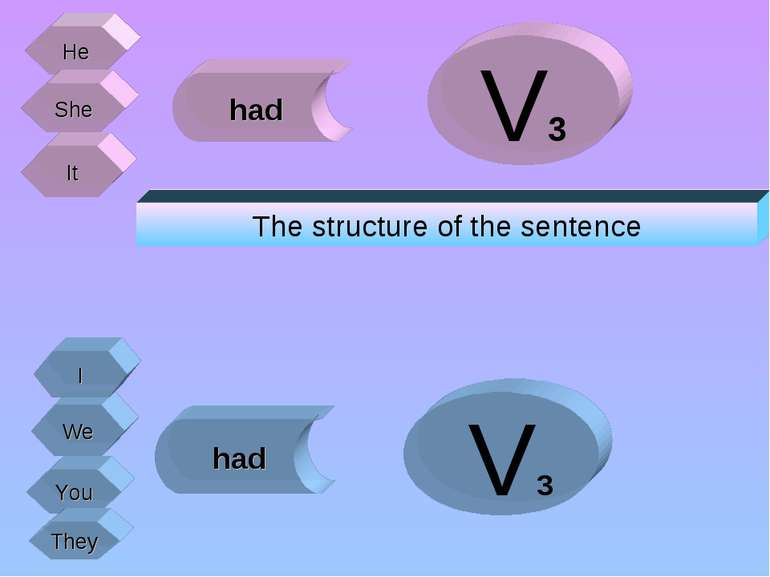 He She It We You They had had V3 V3 I The structure of the sentence