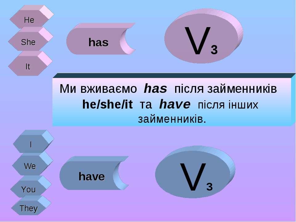 He She It We You They has have V3 V3 I Ми вживаємо has після займенників he/s...