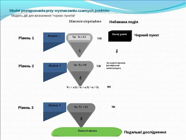 Model postępowania przy wyznaczaniu czarnych punktów Модель дій для визначенн...