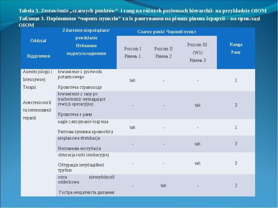 """Tabela 3. Zestawienie """"czarnych punktów"""" i rang na różnych poziomach hierarch..."""
