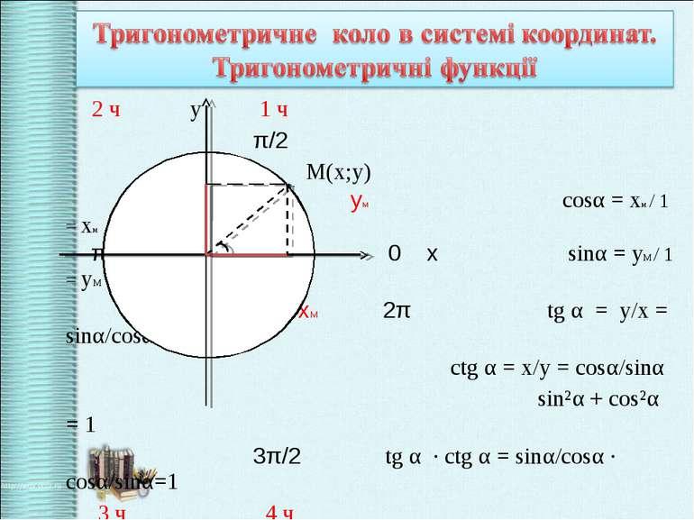 2 ч у 1 ч π/2 M(x;y) уМ 1 ум cosα = хм / 1 = хм π α 0 х sinα = yM / 1 = yM хМ...