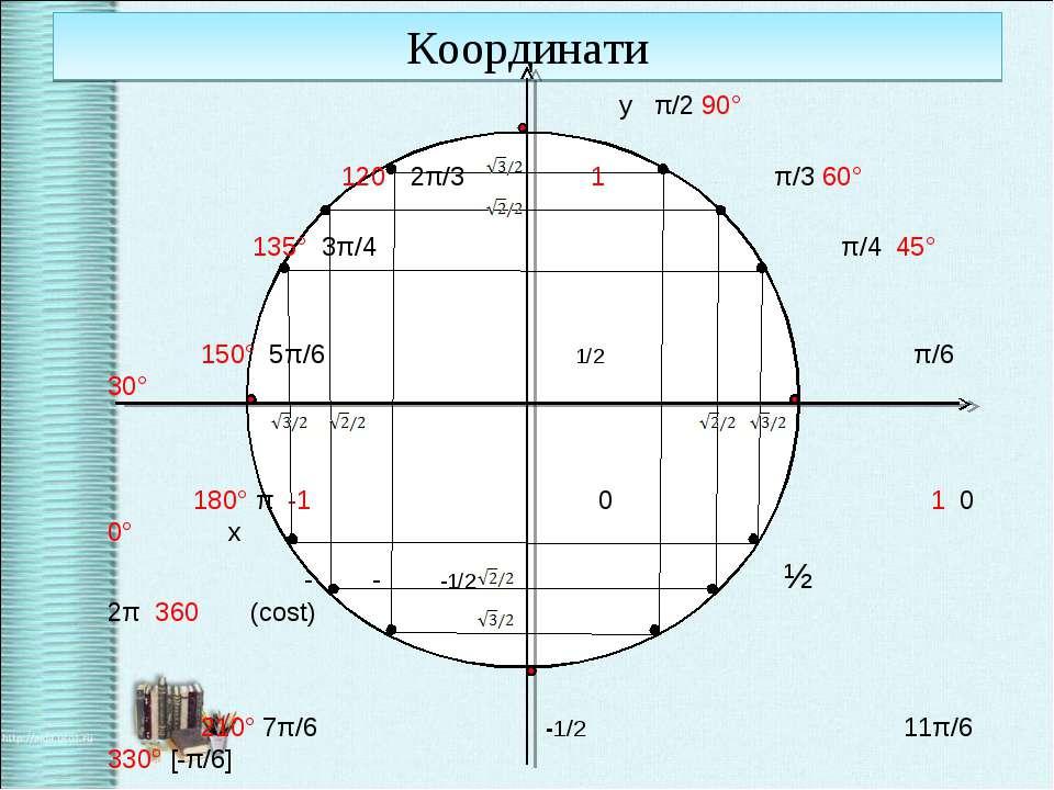 Координати у π/2 90° 120° 2π/3 1 π/3 60° 135° 3π/4 π/4 45° 150° 5π/6 1/2 π/6 ...