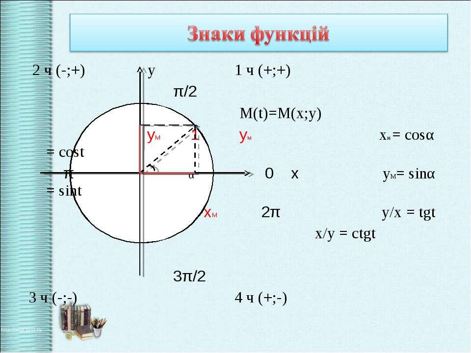 2 ч (-;+) у 1 ч (+;+) π/2 М(t)=M(x;y) уМ 1 ум хм = cosα = cost π α 0 х yM= si...