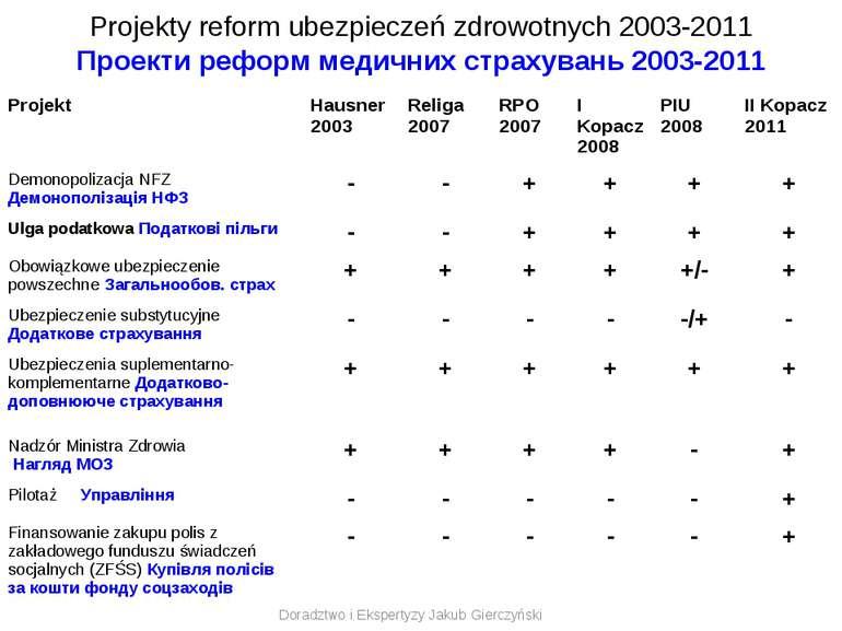 Projekty reform ubezpieczeń zdrowotnych 2003-2011 Проекти реформ медичних стр...
