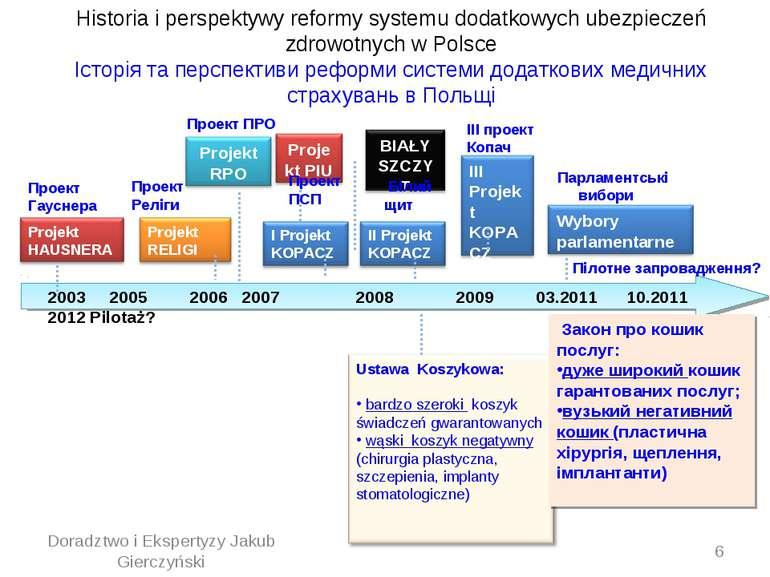 Historia i perspektywy reformy systemu dodatkowych ubezpieczeń zdrowotnych w ...