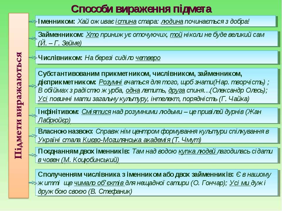 Способи вираження підмета Сполученням числівника з іменником або двох займенн...